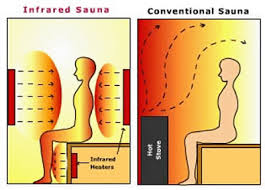 Far Infrared Sauna and Lyme Disease